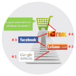 digital BRAND, optimisation du mix marketing digital