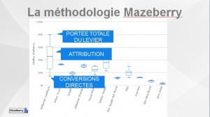 Attribution en marketing digital. Méthodologie Mazeberry